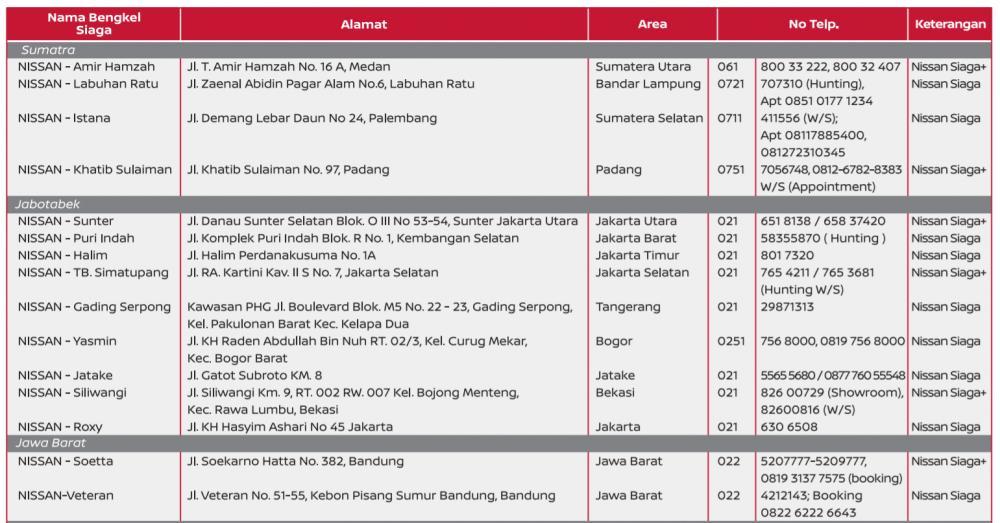 Lokasi Nissan Bengkel Siaga di seluruh wilayah