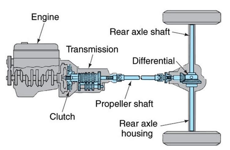 Gambar ini menunjukkan ilustrasi sitem penggerak RWD atau Rear wheel drive pada sebuah Mobil