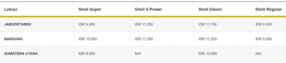 Harga BBM Shell mulai 3 Juli 2018