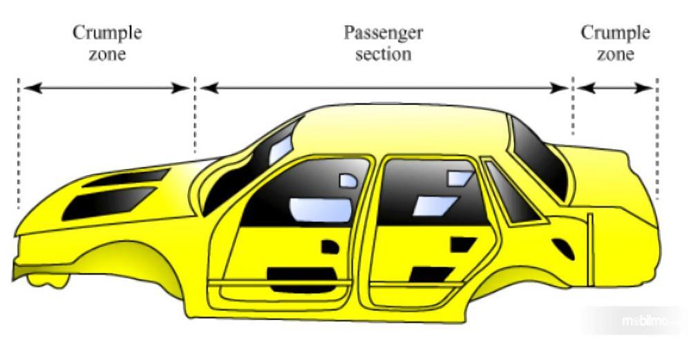 Gambar ilustrasi Teknologi Crumple Zone
