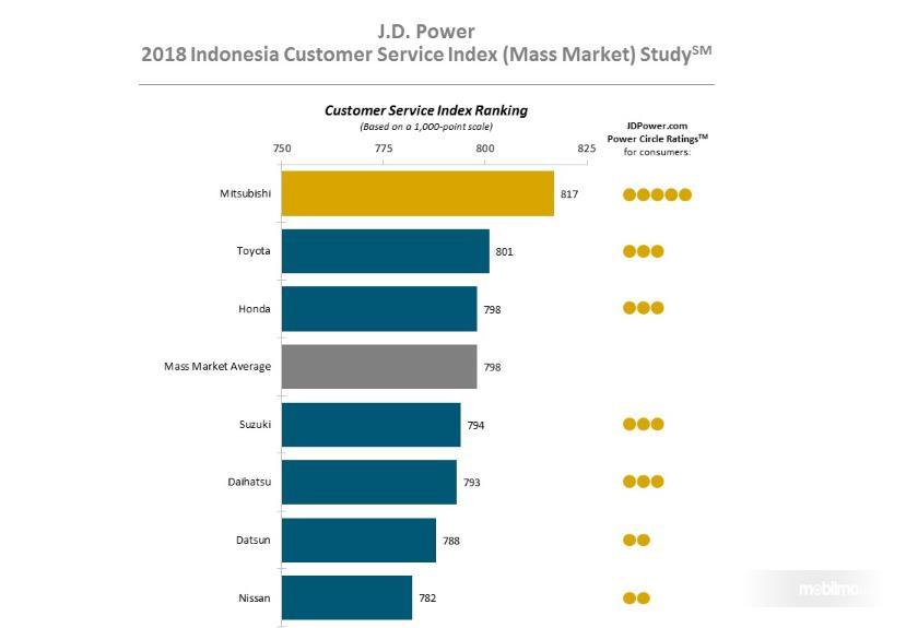 Gambar yang menunjukan peringkat resmi dari J.D. Power Indonesia Customer Service Inderx 2018