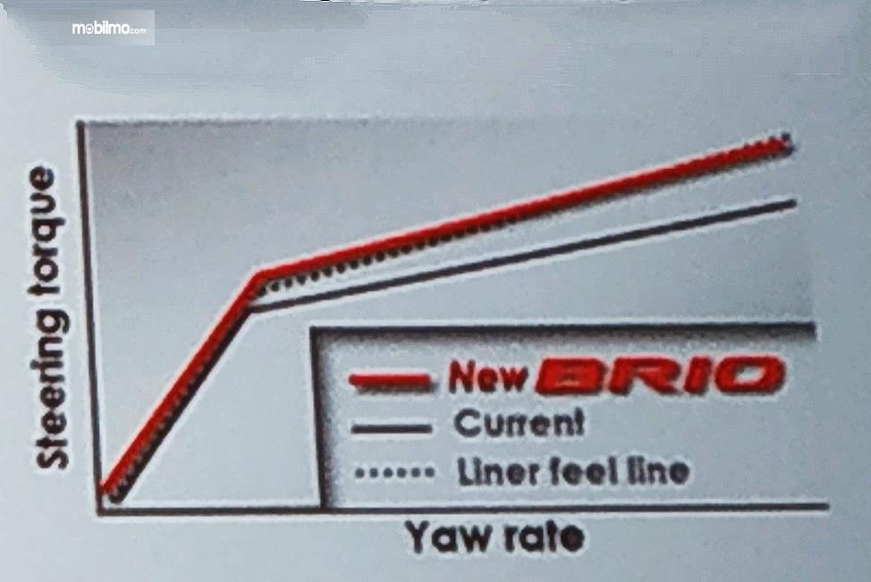 Tampak sebuah grafik yaw sensor pada Honda All New Brio 2018