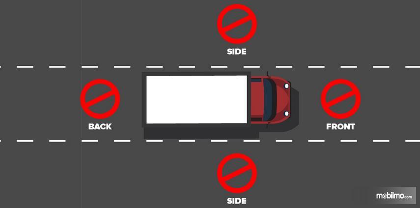 Gambar ini menunjukkan ilustrasi sebuah truk di jalan dengan beberapa lingkaran di samping kanan kiri dan depan belakang