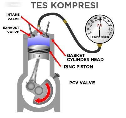 Tampak sebuah ilustrasi pengetesan kompresi mesin dengan alat khusus