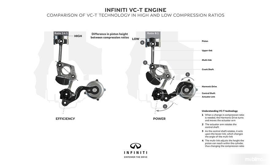 Tampak sebuah ilustrasi cara kerja VC-Turbo