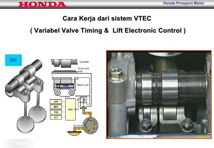 Tampak sebuah cara kerja VTEC Honda