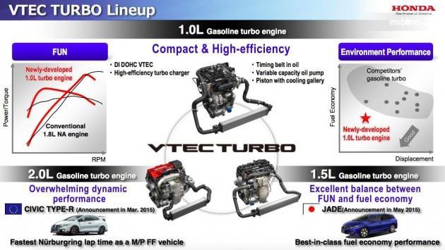 Tampak teknologi terbaru Honda yaitu VTEC Turbo yang merupakan hasil olah teknologi sebelumnya