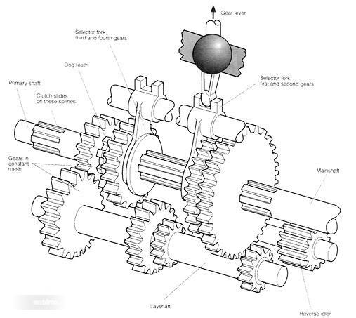 Jenis transmisi manual sliding mesh