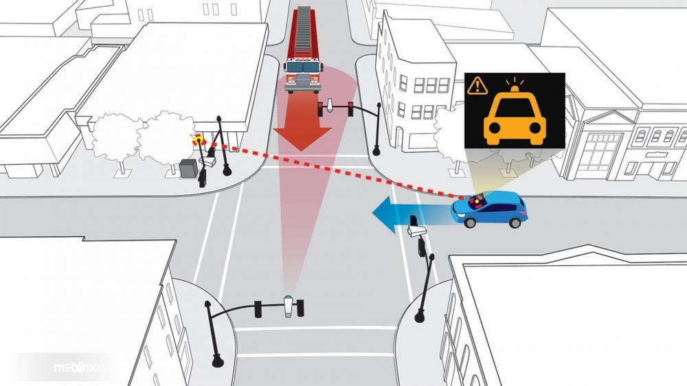 Gambar yang menunjukan sistem teknologi Smart Intersetion