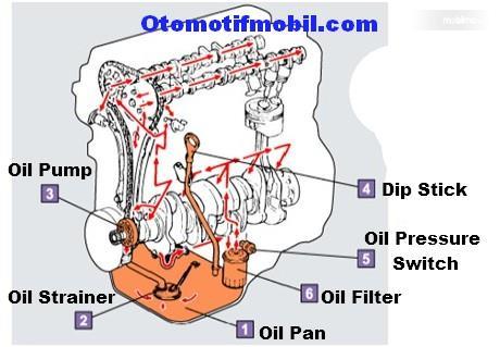 Tampa cara kerja bypass valve