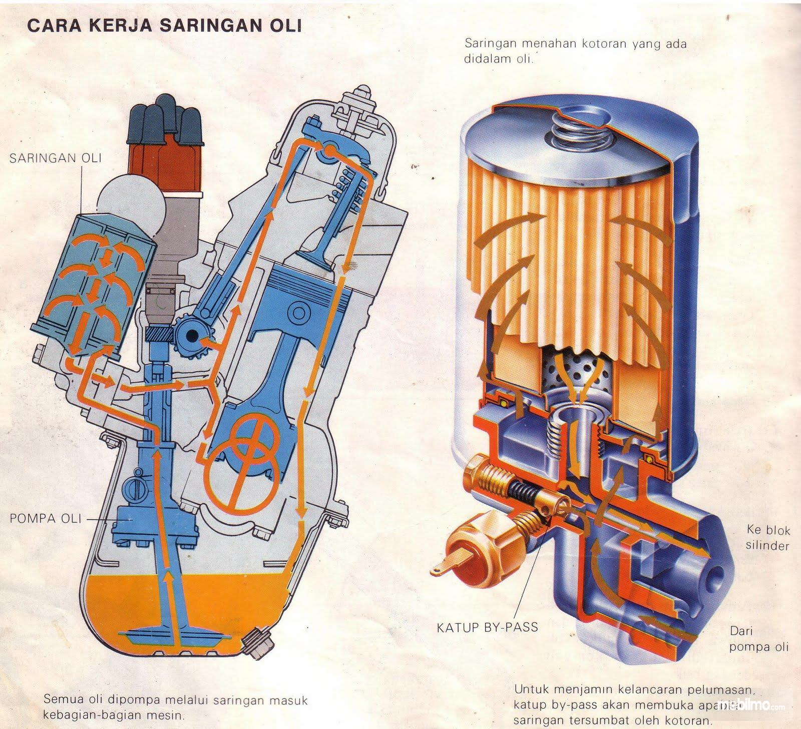 Cara kerja saringan oli