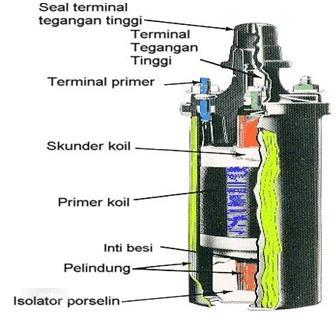 Tampak ilustrasi bagian dalam koil mobil
