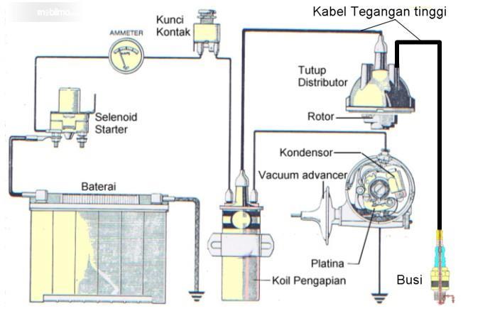 Tampak ilustrasi cara kerja ignition coil