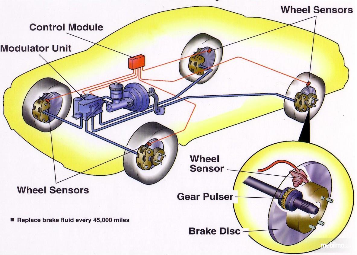 Foto skema kerja rem ABS pada mobil