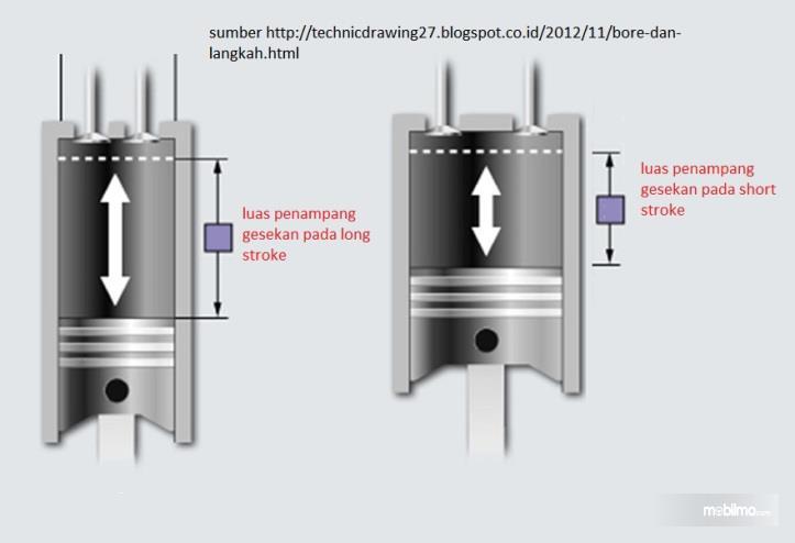 Ilustrasi Overbore vs Overstroke