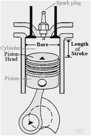 Tampak ilustrasi mesin