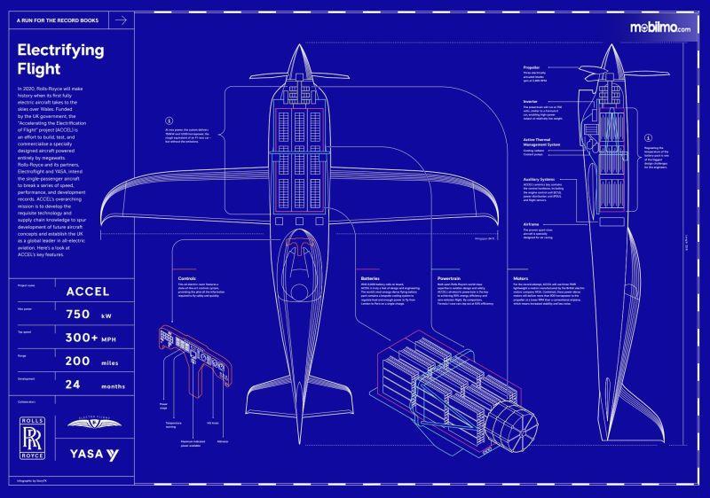 desain blueprint Rolls Royce berwarna biru