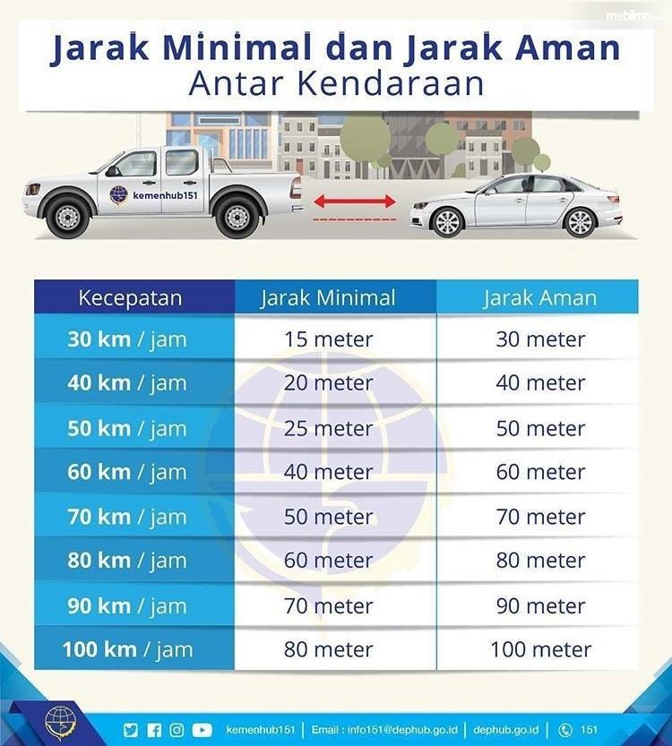 Infografis jarak aman antar kendaraan