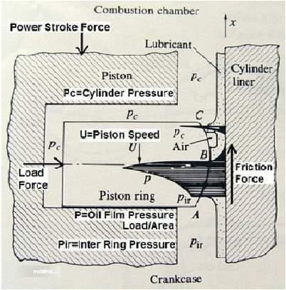 Tampak Penjelasan fungsi ring piston