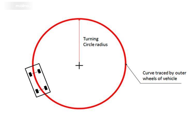 Ilustrasi Radius putar mobil dengan warna merah