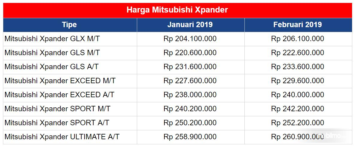 Daftar harga Mitsubishi Xpander
