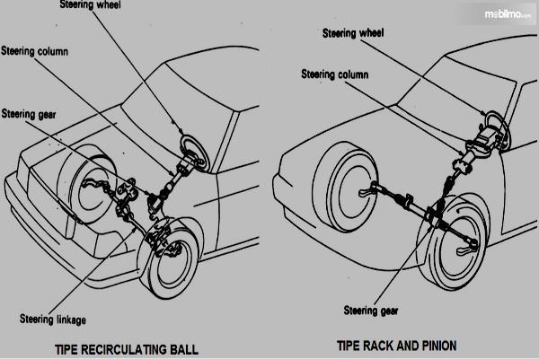 Gambar ini menunjukkan ilustrasi pada sistem kemudi pada mobil