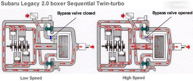 Tampak Mekanisme kerja Sequential Turbocharger