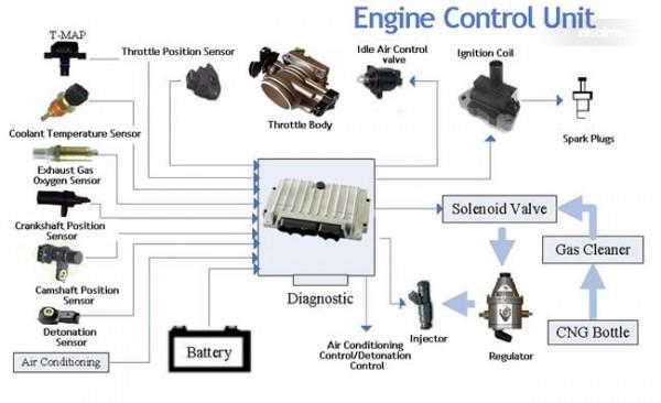 Gambar ilustrasi Prinsip kerja ECU ECM