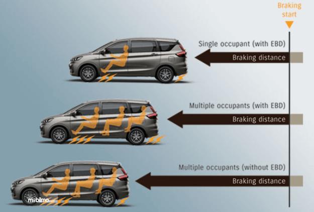 Gambar ini menunjukkan ilustrasi fitur EBD pada mobil Suzuki Ertiga Facelift 2019