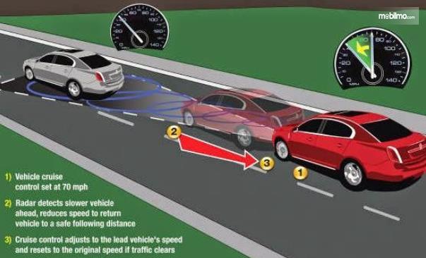 Gambar ini menunjukkan ilustrasi cara kerja fitur cruise control pada kendaraan