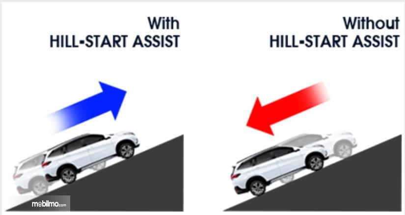 Gambaran fitur keselamatan HSA pada Daihatsu Terios R AT Deluxe 2018