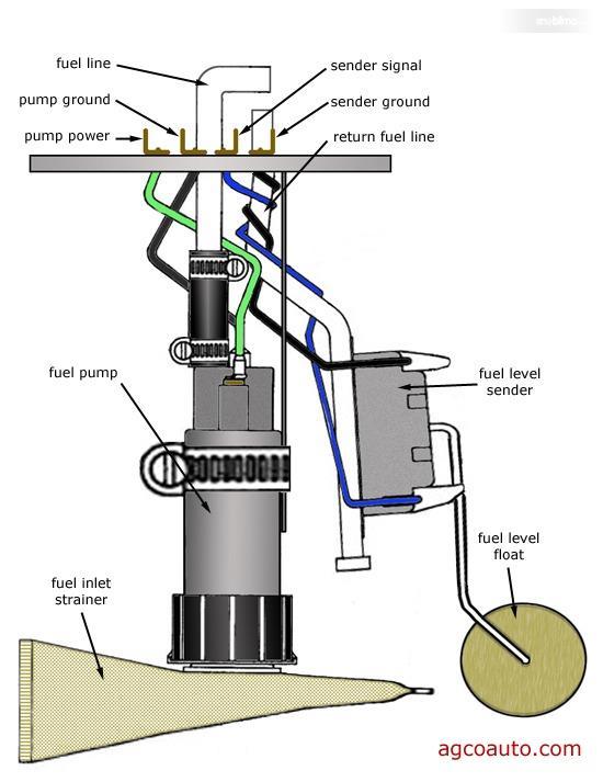 Posisi fuel pump didalam tangki BBM