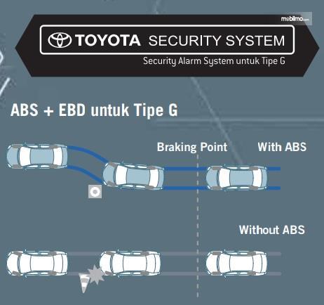 Fitur Keselamatan Toyota Etios Valco G 2013 dilengkapi dengan ABS, EBD dan Security Alarm