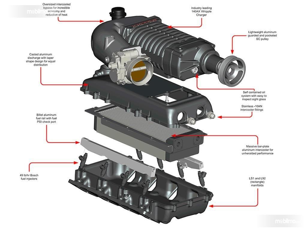 Sistem dan bagian pada supercharger