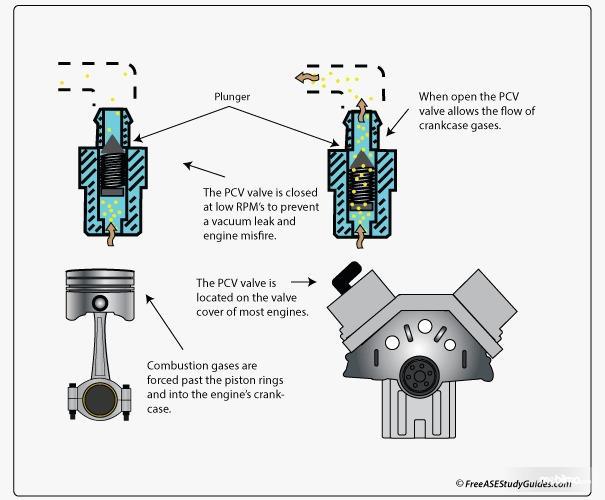Tampak jalur kerja PCV Valve pada mesin