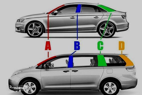 Gambar ini menunjukkan mobil sedan dengan tanda 3 pilar dan 4 pilar
