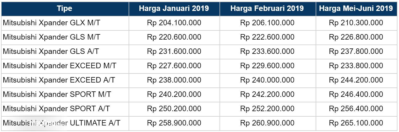 Tabel Harga Mitsubishi Xpander hingga Juni 2019