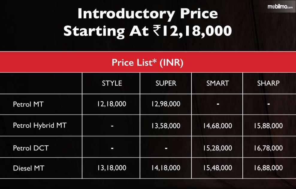 Gambar Daftar Harga MG Hector saat diluncurkan
