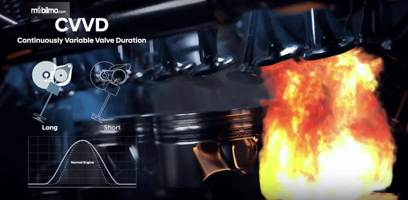 Gambar ini menunjukkan kinerja dari Teknologi CVVD dari Hyundai