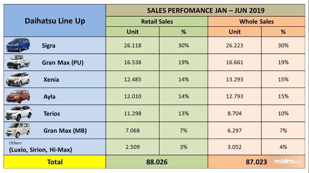 Gambar menunjukkan data penjualan Daihatsu semester I 2019
