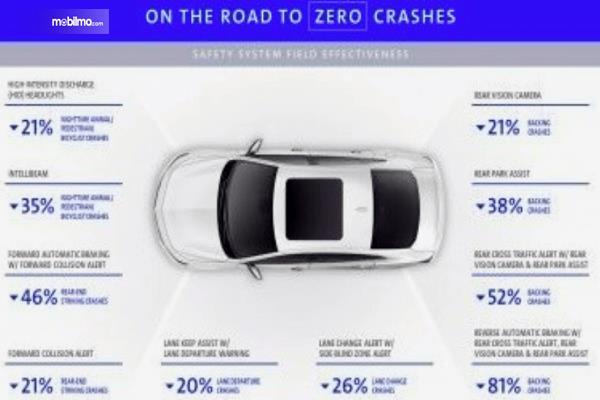 Gambar ini menunjukkan data penelitian persenan tingkat pengurangan kecelakaan