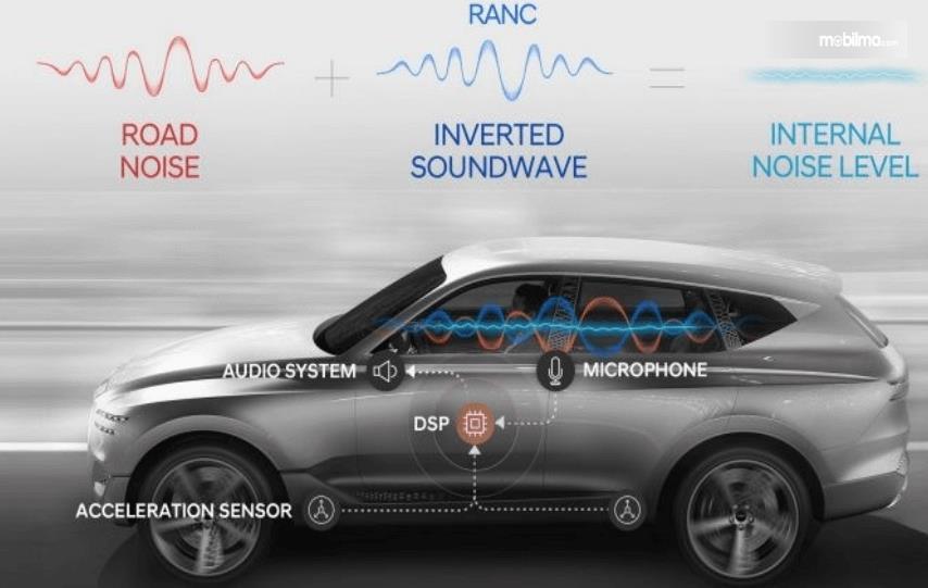 Gambar ini menunjukkan cara kerja teknologi terbaru Hyundai RANC