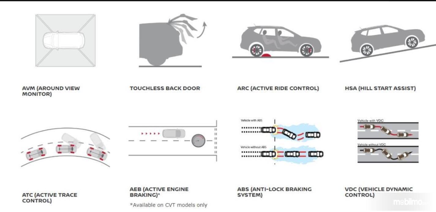 Gambar ini menunjukkan ilustrasi fitur pada mobil Nissan X-Trail Hybrid 2015