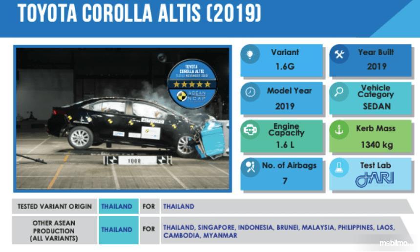 Gambar ini menunjukkan informasi hasil uji tabrak Toyota Corolla Altis