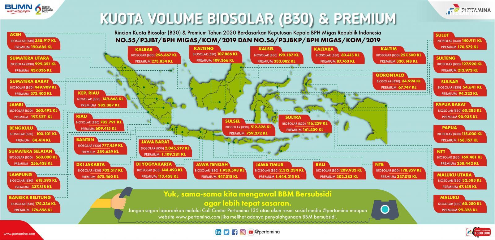 Gambar grafis kuota BBM Biosolar B30 dan Premium di seluruh Indonesia