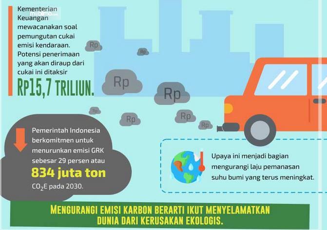 Gambar ini menunjukkan informasi mengenai cukai kendaraan bermotor