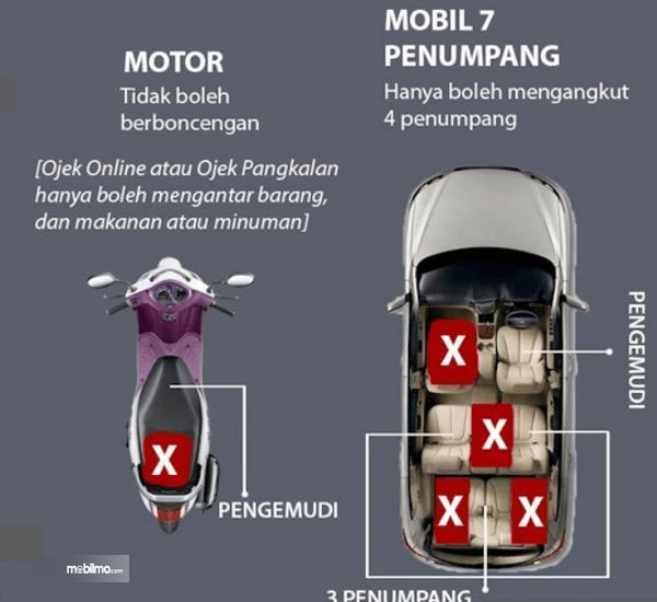 Gambar ini menunjukkan ilustrasi posisi duduk mobil 7 penumpang dan sepeda motor