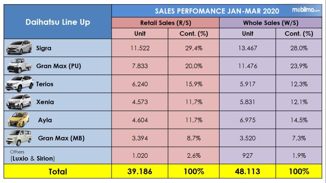 Tabel Penjualan Daihatsu Q1 2020