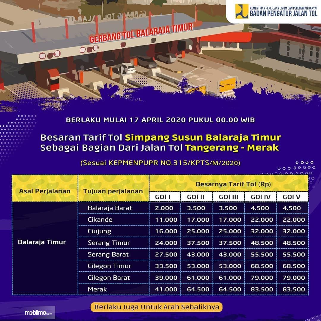Gambar tabel Tarif Tol Simpang Susun Balaraja Timur