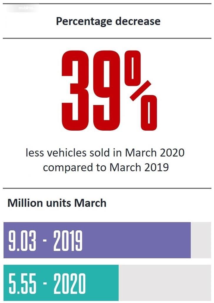 Gambar status Penjualan mobil turun 39 persen